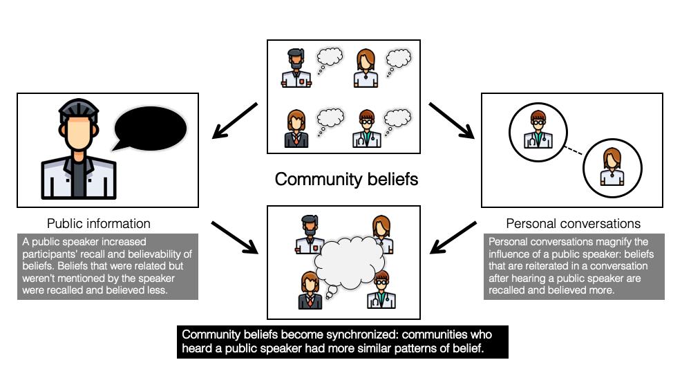 How beliefs converge