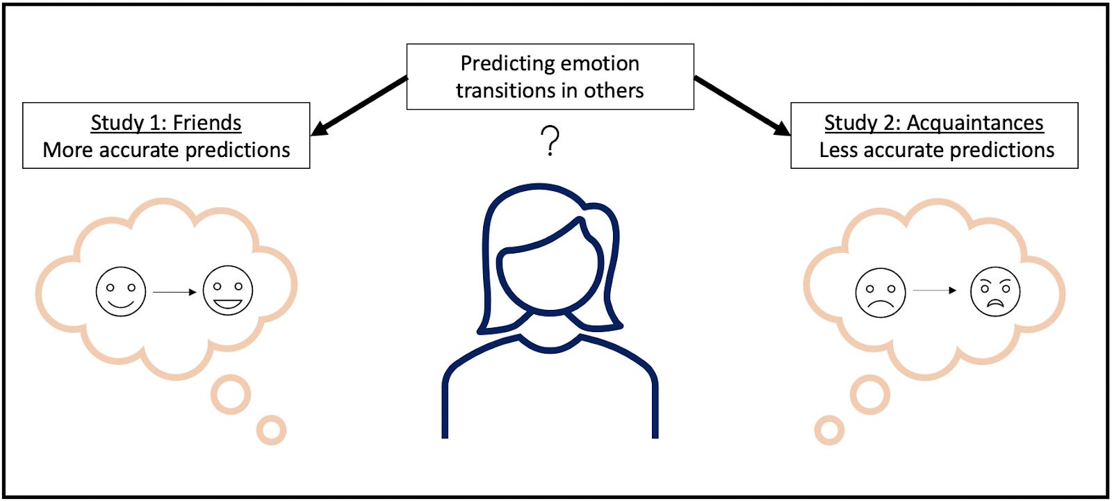 emotions study